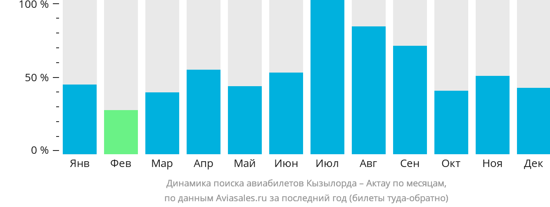 Динамика поиска авиабилетов из Кызылорды в Актау по месяцам