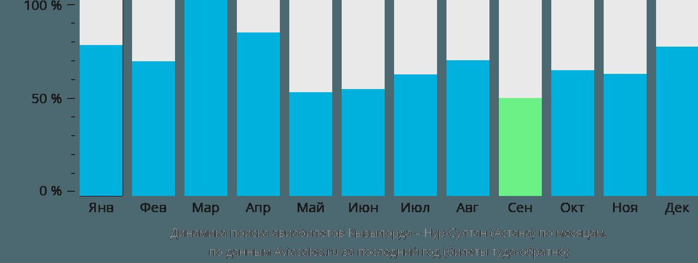 Динамика поиска авиабилетов из Кызылорды в Астану по месяцам