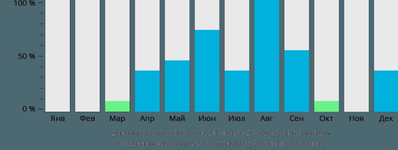 Динамика поиска авиабилетов из Кютахьи в Дюссельдорф по месяцам