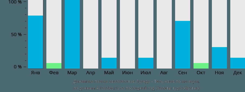 Динамика поиска авиабилетов из Луанды в Тель-Авив по месяцам