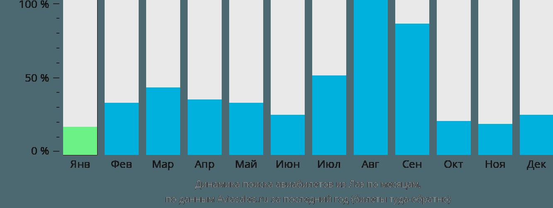 Динамика поиска авиабилетов из Лаэ по месяцам