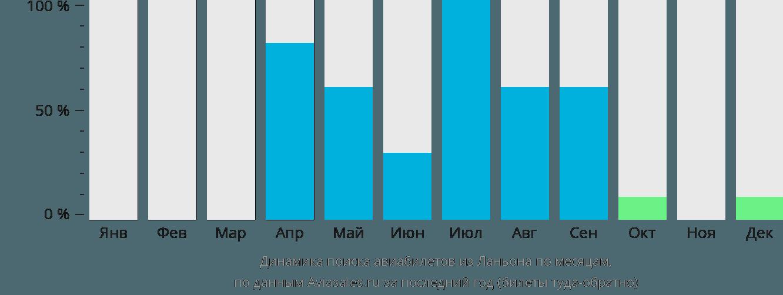 Динамика поиска авиабилетов из Ланьона по месяцам