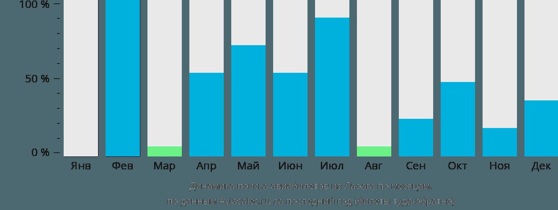 Динамика поиска авиабилетов из Лаоага по месяцам