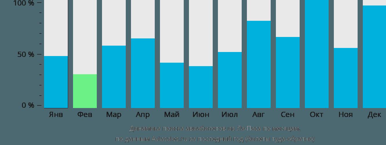 Динамика поиска авиабилетов из Ла-Паса по месяцам