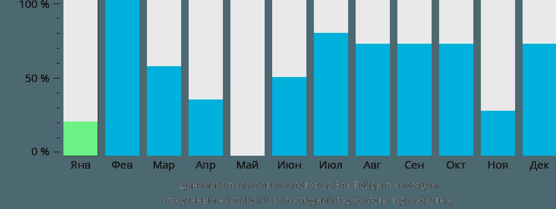 Динамика поиска авиабилетов из Эль-Байды по месяцам