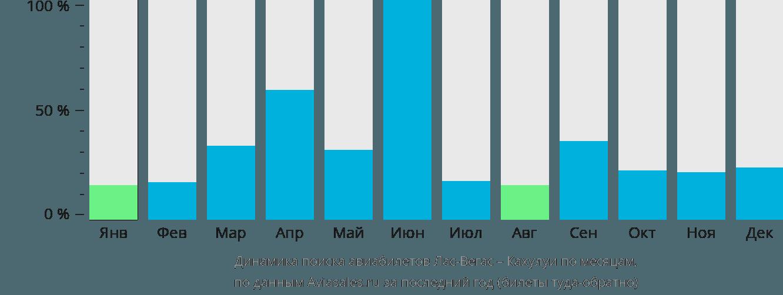 Динамика поиска авиабилетов из Ласа Вегаса в Мауи по месяцам