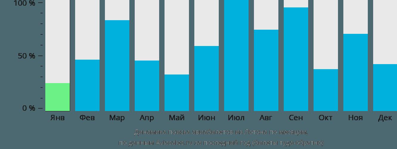 Динамика поиска авиабилетов из Лотона по месяцам