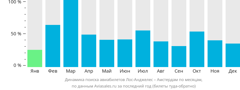 Динамика поиска авиабилетов из Лос-Анджелеса в Амстердам по месяцам