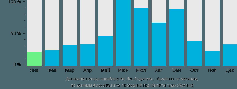 Динамика поиска авиабилетов из Лос-Анджелеса в Армению по месяцам
