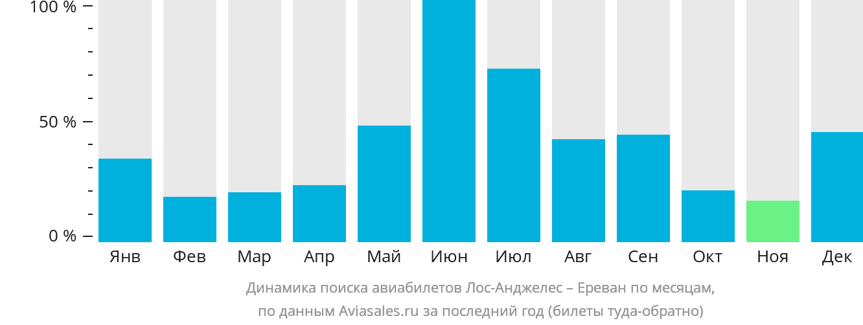Динамика поиска авиабилетов из Лос-Анджелеса в Ереван по месяцам