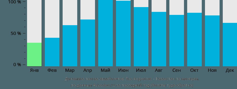 Динамика поиска авиабилетов из Лос-Анджелеса в Казахстан по месяцам