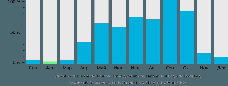 Динамика поиска авиабилетов из Лос-Анджелеса в Минеральные воды по месяцам