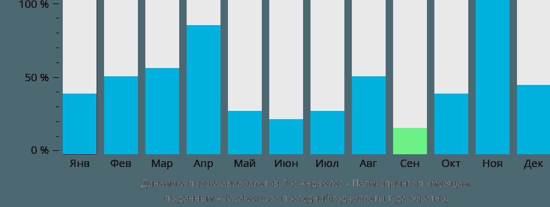 Динамика поиска авиабилетов из Лос-Анджелеса в Палм-Спрингс по месяцам