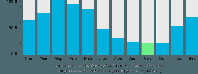 Динамика поиска авиабилетов из Лос-Анджелеса в Ташкент по месяцам