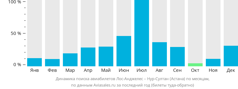 Динамика поиска авиабилетов из Лос-Анджелеса в Нур-Султан (Астана) по месяцам