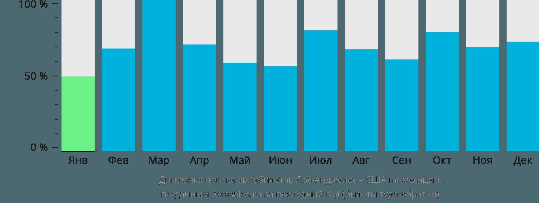 Динамика поиска авиабилетов из Лос-Анджелеса в США по месяцам