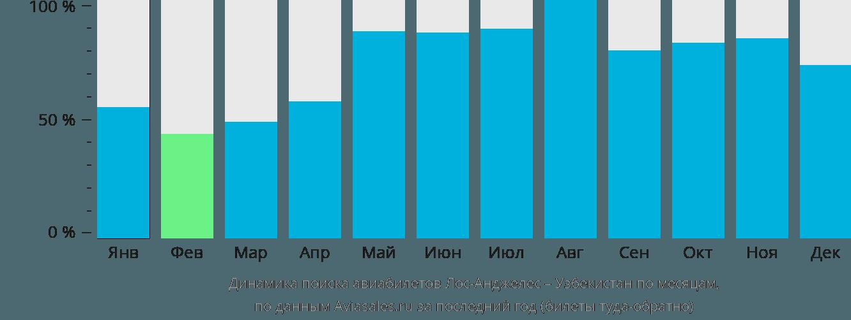 Динамика поиска авиабилетов из Лос-Анджелеса в Узбекистан по месяцам