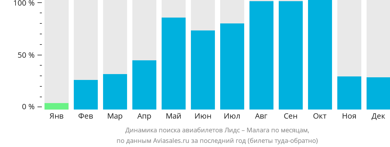 Динамика поиска авиабилетов из Лидса в Малагу по месяцам