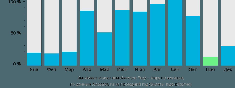 Динамика поиска авиабилетов из Лидса в Фару по месяцам