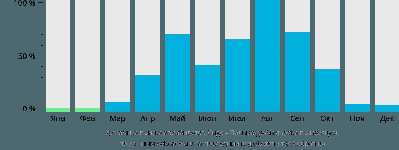 Динамика поиска авиабилетов из Лидса в Пальма-де-Мальорку по месяцам