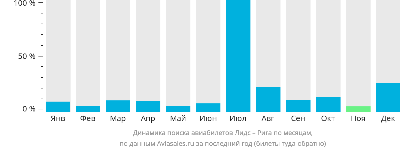 Динамика поиска авиабилетов из Лидса в Ригу по месяцам