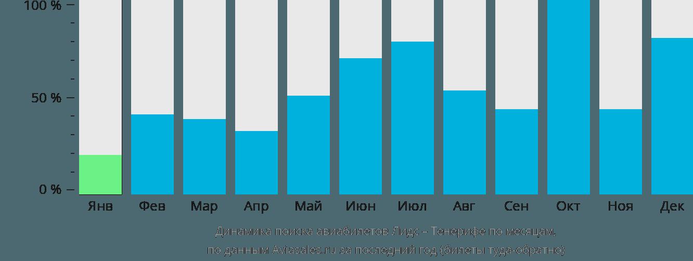 Динамика поиска авиабилетов из Лидса на Тенерифе по месяцам