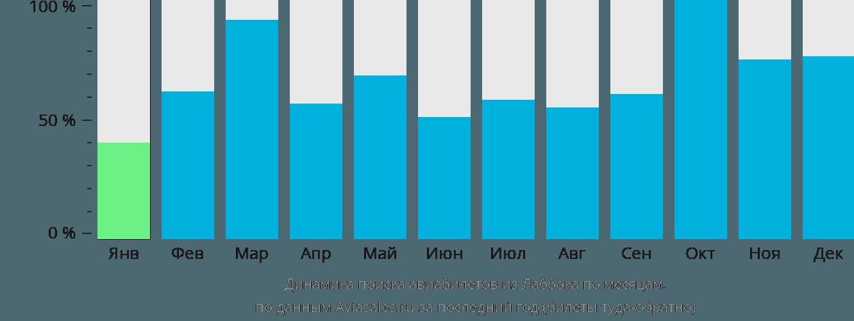 Динамика поиска авиабилетов из Лаббока по месяцам