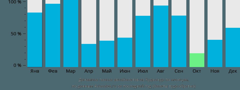 Динамика поиска авиабилетов из Худжанда по месяцам