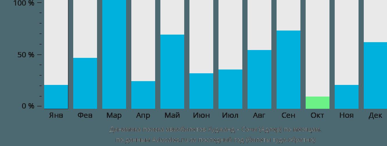 Динамика поиска авиабилетов из Худжанда в Сочи по месяцам