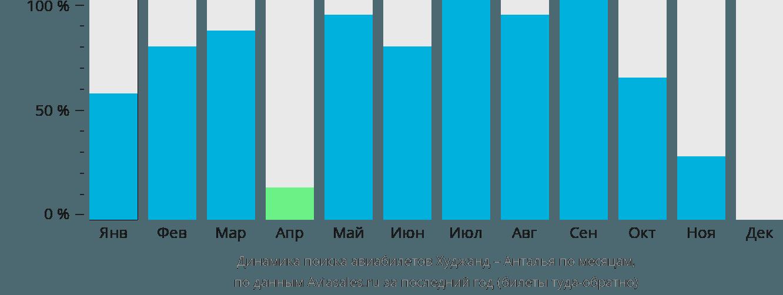 Динамика поиска авиабилетов из Худжанда в Анталью по месяцам