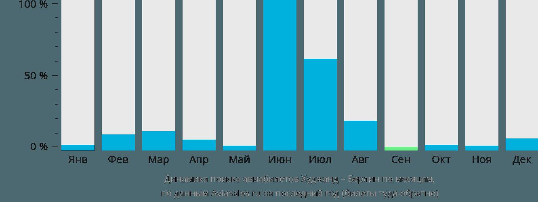 Динамика поиска авиабилетов из Худжанда в Берлин по месяцам