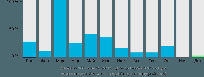 Динамика поиска авиабилетов из Худжанда в Германию по месяцам
