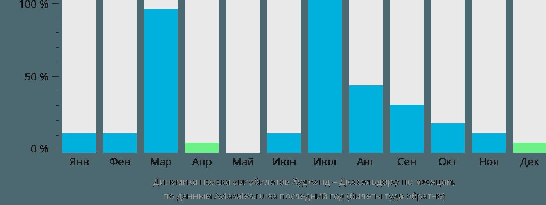 Динамика поиска авиабилетов из Худжанда в Дюссельдорф по месяцам