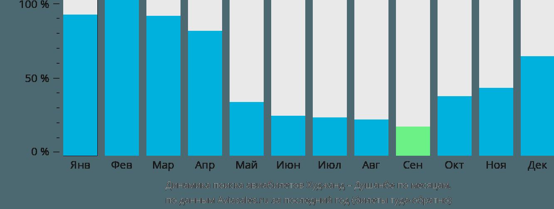 Динамика поиска авиабилетов из Худжанда в Душанбе по месяцам