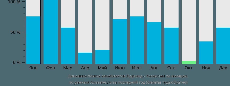 Динамика поиска авиабилетов из Худжанда в Казахстан по месяцам