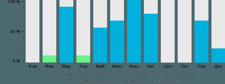 Динамика поиска авиабилетов из Худжанда в Минеральные воды по месяцам