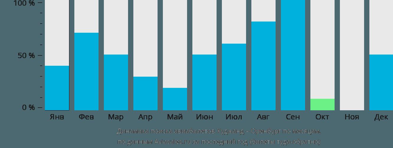 Динамика поиска авиабилетов из Худжанда в Оренбург по месяцам