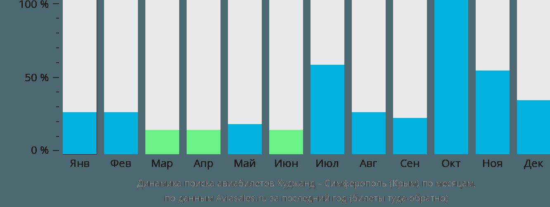 Динамика поиска авиабилетов из Худжанда в Симферополь по месяцам