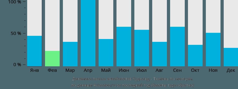 Динамика поиска авиабилетов из Худжанда в Тюмень по месяцам