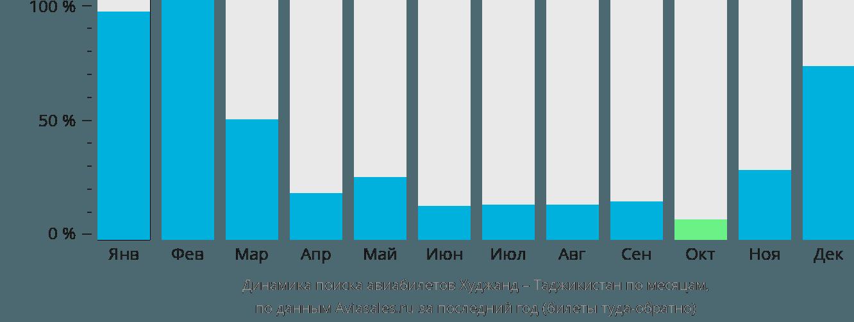 Динамика поиска авиабилетов из Худжанда в Таджикистан по месяцам