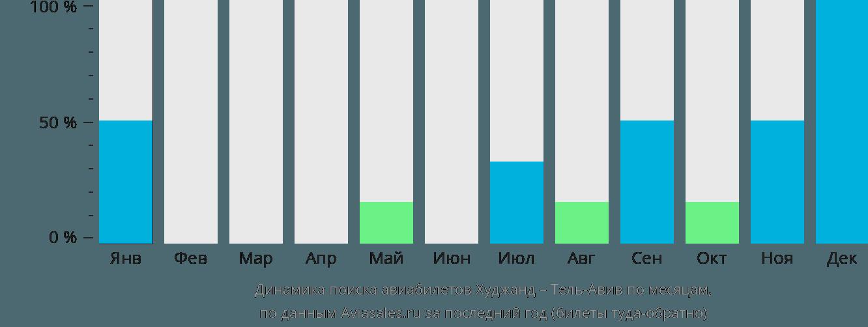 Динамика поиска авиабилетов из Худжанда в Тель-Авив по месяцам