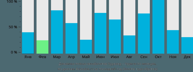 Динамика поиска авиабилетов из Худжанда в Урумчи по месяцам