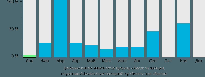 Динамика поиска авиабилетов из Худжанда в Якутск по месяцам