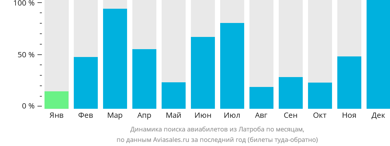 Динамика поиска авиабилетов из Латроба по месяцам
