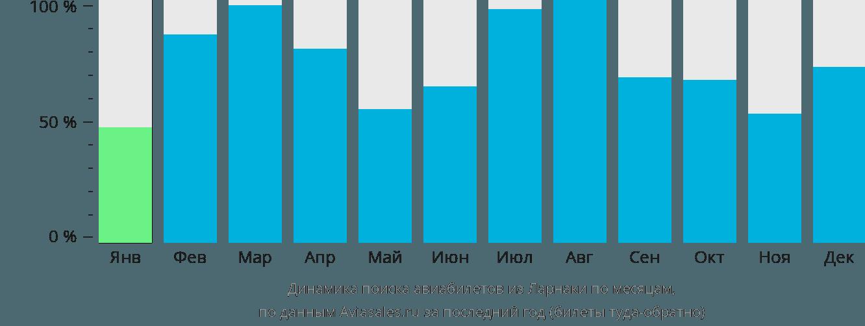 Динамика поиска авиабилетов из Ларнаки по месяцам