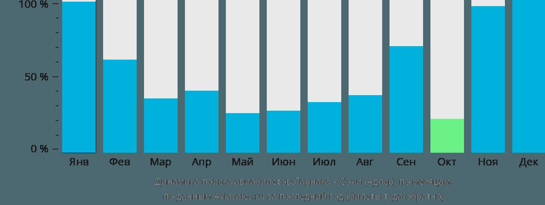 Динамика поиска авиабилетов из Ларнаки в Сочи по месяцам