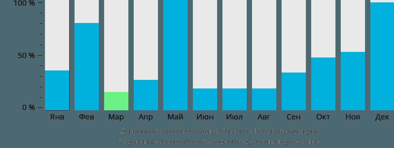 Динамика поиска авиабилетов из Ларнаки в Малагу по месяцам
