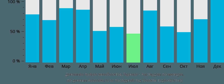 Динамика поиска авиабилетов из Ларнаки в Амстердам по месяцам