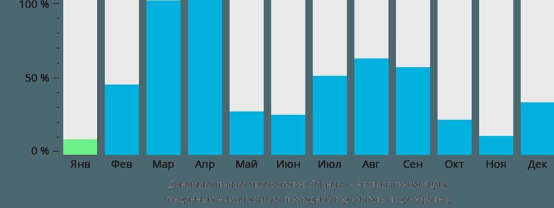 Динамика поиска авиабилетов из Ларнаки в Австрию по месяцам