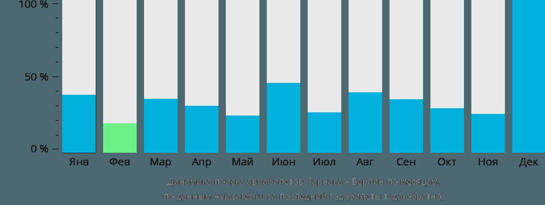 Динамика поиска авиабилетов из Ларнаки в Берлин по месяцам